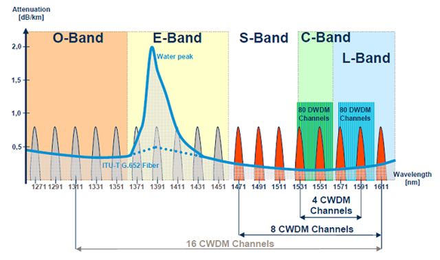 defining bandwidth and the key features of dwdm networks